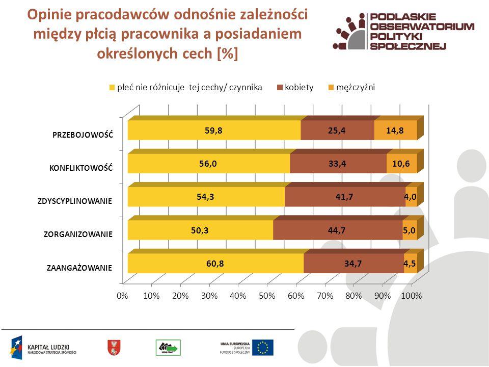 Opinie pracodawców odnośnie zależności między płcią pracownika a posiadaniem określonych cech [%]